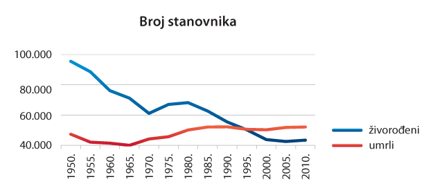Hrvatska Eu Demografska Slika